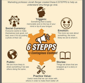 6 Steps to Viral Content