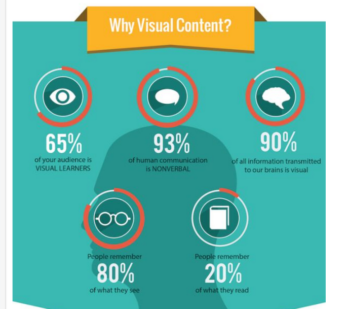 why-visual-content-2-2